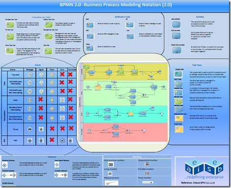 bpmn20 oracle notations poster from eaiesb - Bpmn 20 Download