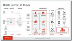 The Internet of Things Will Be Huge, Is Your IT Infrastructure Ready to Support It? by Harish Venkat