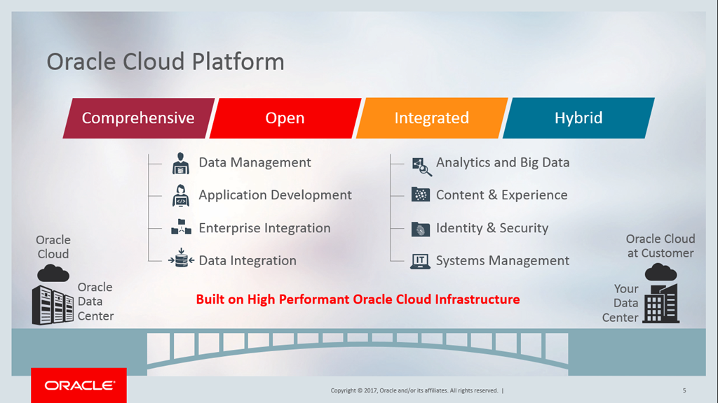 Oracle soa community blog oracle cloud platform drives innovation for our joint customers thanks to the partner community adaption is growing rapidly with more than 14000 malvernweather Image collections