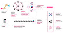 Demystifying Blockchain And Consensus Mechanisms