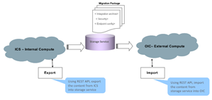 ICS | Search Results | PaaS Community Blog